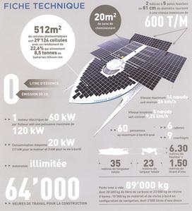 Le plus grand bateau solaire photovoltaïque du monde fait escale à Paris | Remembering tomorrow | Scoop.it