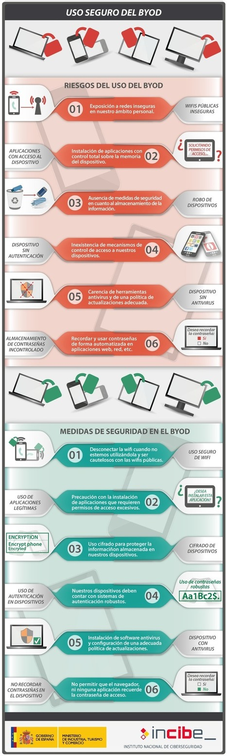 El BYOD es una realidad pero ¿Dispositivos propios o corporativos? | Orellanaosorio | Scoop.it