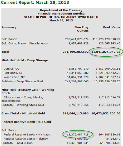 Chris Martenson: Official Gold Numbers Don't Add Up | Casey Research | Gold and What Moves it. | Scoop.it