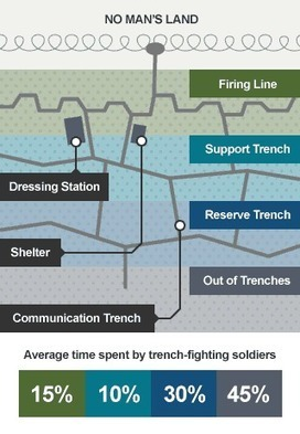 How did so many soldiers survive the trenches? | Current Events and History | Scoop.it
