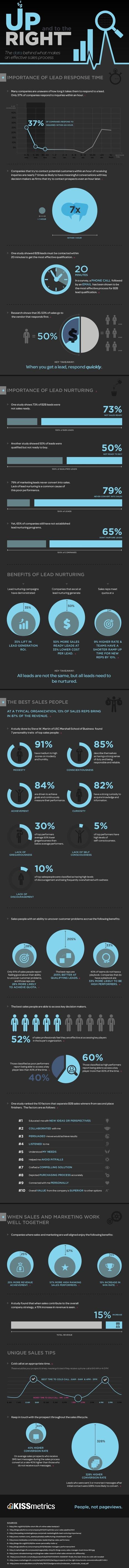 ¿Qué hace que un proceso de ventas sea efectiva? [Infografía] | Marketing y ventas B2B | Scoop.it