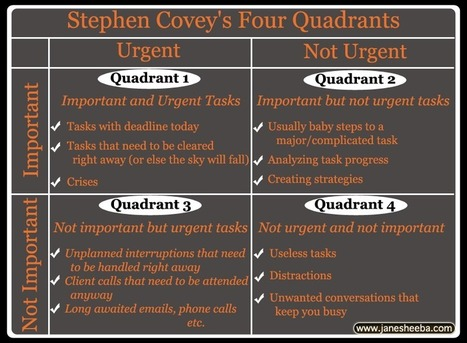Time Management: The Four Quadrants At A Glance | Life, Love, Personal Development and Family | Scoop.it
