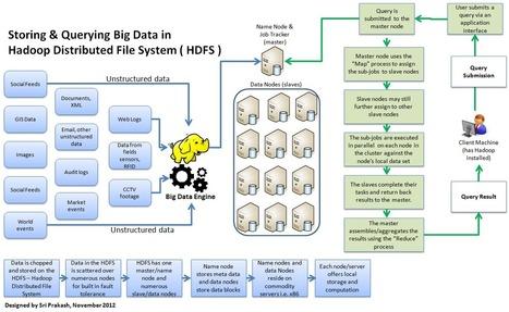 Storing and Querying Big Data in Hadoop ( HDFS )   Big Data and Hadoop   Scoop.it