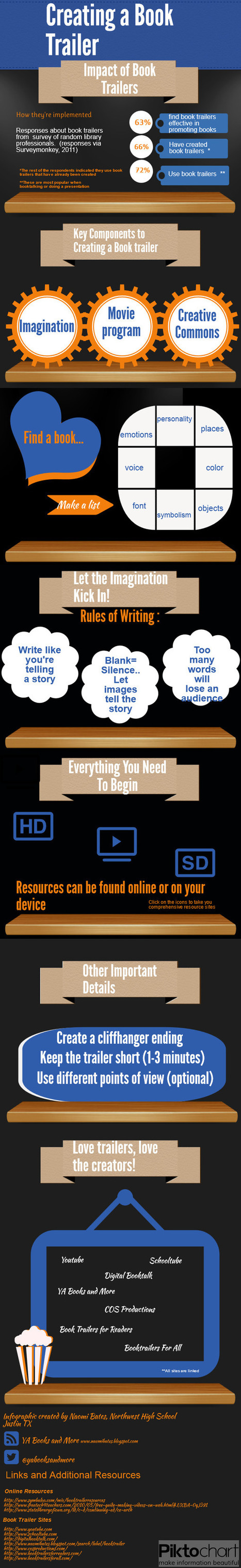 Share Infographic | Cool Library Information | Scoop.it