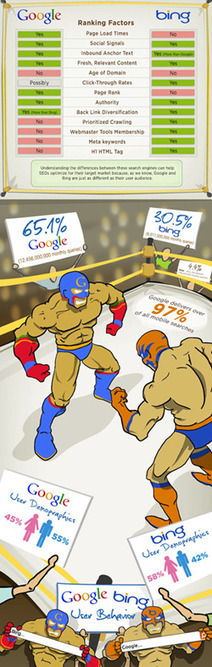 Saving the Infographic: An Endangered SEO Tool w/ Marketing Benefits | DV8 Digital Marketing Tips and Insight | Scoop.it