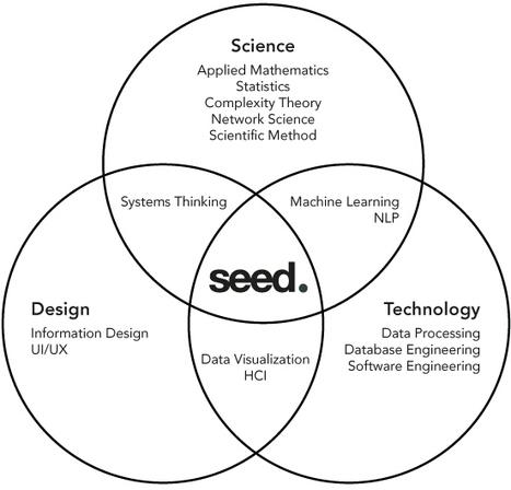 Data : Spotify achète Seed Scientific   E-Music !   Scoop.it