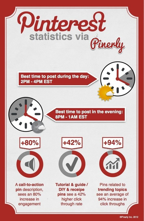 Pinterest Marketing Stats Via Pinerly  #Infographic | Social Media Headlines | Scoop.it