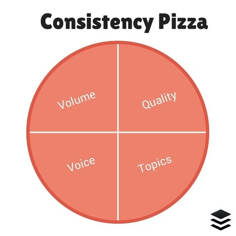 Consistency Pizza: The Underrated Effect of Social Media Consistency | Modern Marketer | Scoop.it
