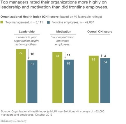 Why frontline workers are disengaged | McKinsey & Company | Leadership | Scoop.it