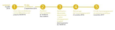 Appel à projets – Étude de tiers-lieux pilotes {Nouvelle-Aquitaine} | La Coopérative des Tiers-Lieux | Tiers lieux | Scoop.it