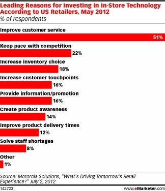 What Retailers Want From In-Store Technology | Retailing Trends | Scoop.it