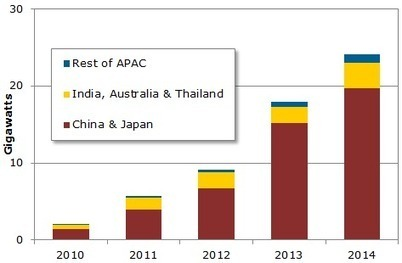 Asia-Pacific Region to Account for Half of Global Solar Photovoltaic Demand in 2014, According to NPD Solarbuzz | Solarbuzz | DuPont ASEAN | Scoop.it