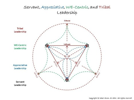 Human Leadership: Servant, Appreciative, WE-Centric, and Tribal Leadership | LeadershipABC | Scoop.it