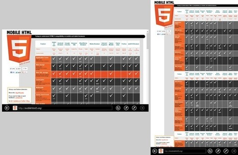 Why All Web Devs Need To Prepare Their Sites for IE10 and Windows 8 | Web Builder Zone | Lectures web | Scoop.it