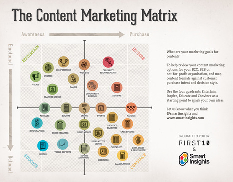 The Content Marketing Matrix For Higher Education | On education | Scoop.it