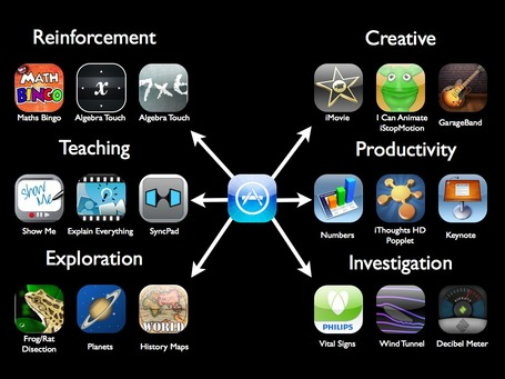 Apps Educativas (vídeo interactivo) - Estructuradas en Niveles | IPAD, un nuevo concepto socio-educativo! | Scoop.it
