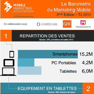 Baromètre trimestriel du Marketing Mobile en France T2 2013 : Infographie | MMAF : Mobile Marketing Association France | Brand content & marketing et usages numériques | Scoop.it