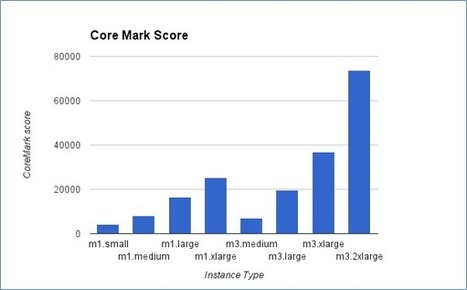 Benchmarking of m instances | Part 1: CoreMark - Flux 7 | AWS-AutoScaling-CostCutting | Scoop.it