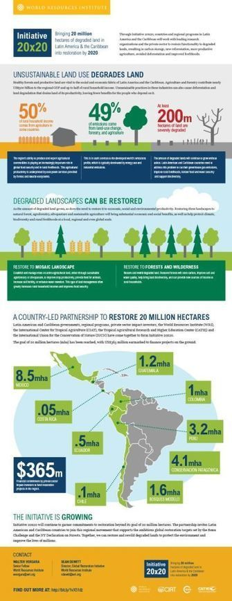 Initiative 20x20: Getting large-scale land restoration on track - CIAT Blog | Forestal | Scoop.it