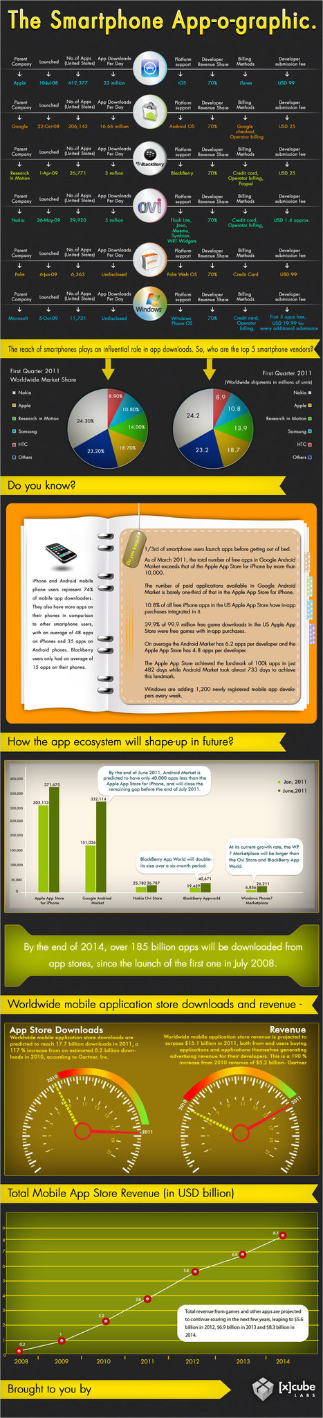 The SmartPhone App-o-graphic | Infographics | Scoop.it