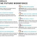 Ten Skills for the Future Workforce | innovative learning | Scoop.it