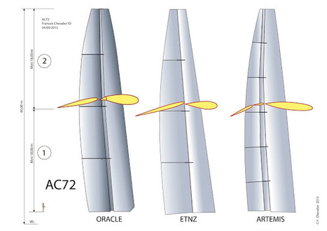 AMERICA'S CUP - AC72: THE THREE WINGS | #AC34 | Scoop.it