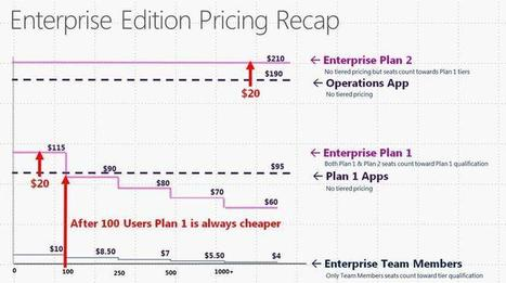 Microsoft's Dynamics 365: Tiered pricing, discounts will be key | ZDNet | Future of Cloud Computing and IoT | Scoop.it