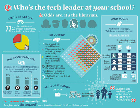 Device & Conquer: SLJ's 2013 Tech Survey - The Digital Shift | SchoolLibrariesTeacherLibrarians | Scoop.it