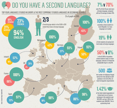 Do You Have a Second Language? [INFOGRAPHIC] #second #language | Noticias, Recursos y Contenidos sobre Aprendizaje | Scoop.it