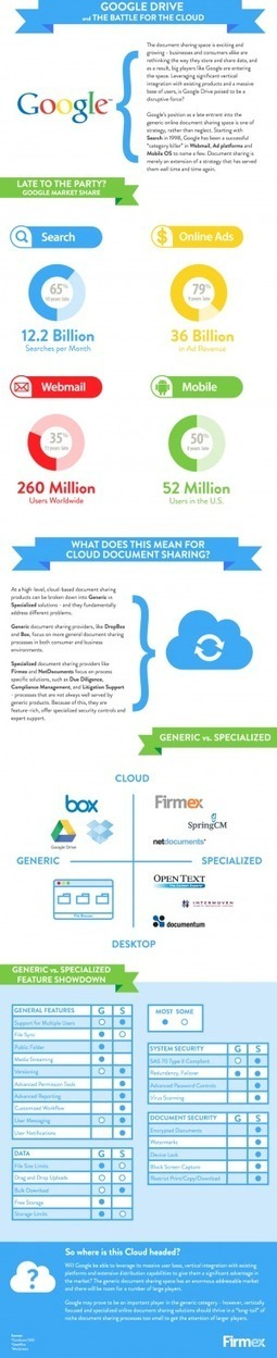Google Drive And The Battle For The Cloud[INFOGRAPHIC]   INFOGRAPHICS   Scoop.it