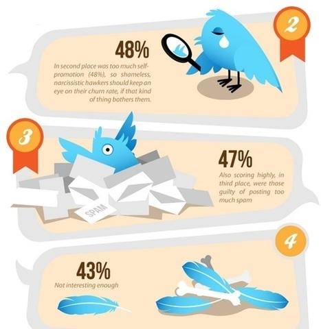 Twitter : 22 raisons pour lesquelles vous perdez des followers | Commerce connecté, E-Commerce & vente en ligne, stratégie de commerce multi-canal et omni-canal | Scoop.it