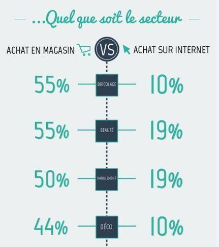 [Etude] Les Français et les magasins connectés : un accueil en demi-teinte | Nouveaux usages numériques pour TPE et PME | Scoop.it