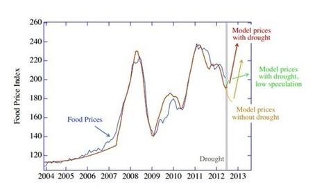 Global Food Prices Set To Soar--Again - | digitalNow | Scoop.it