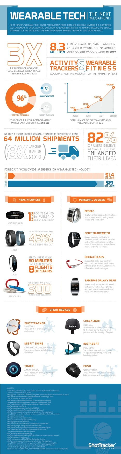 Ropa tecnológica: la próxima megatendencia #infografia #infographic #tech | Digital-News on Scoop.it today | Scoop.it