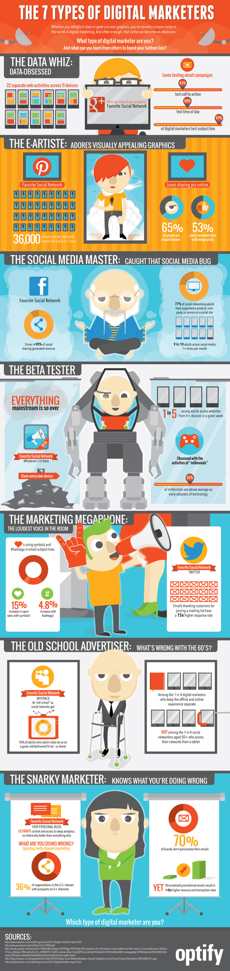 Optify | [INFOGRAPHIC]: The 7 Types of Digital Marketers | Everything Marketing You Can Think Of | Scoop.it