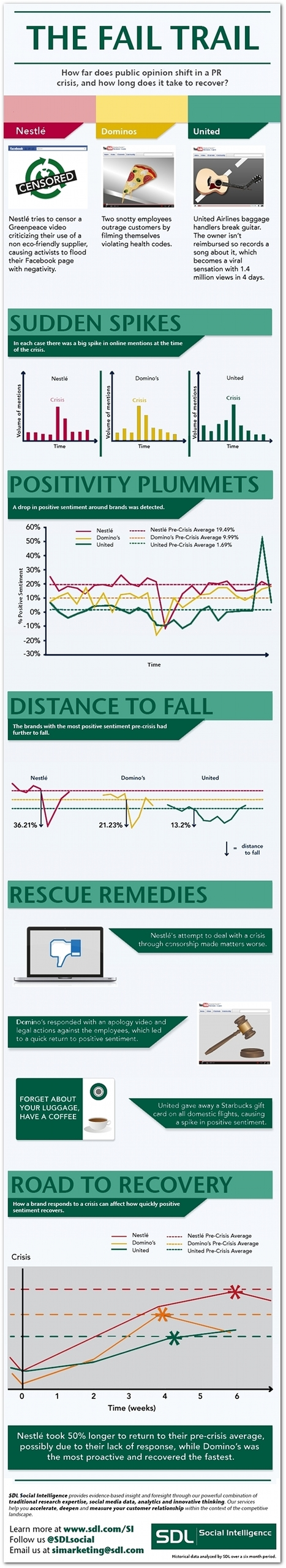 Infographic: What is a brand's recovery time after a social media disaster? | Social Media Epic | Scoop.it