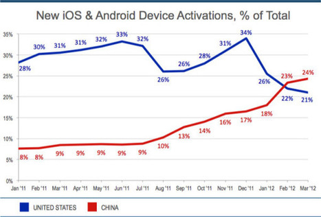 Flurry: China's surpassed US in iOS and Android activations, but not ... | bini2bini | Scoop.it