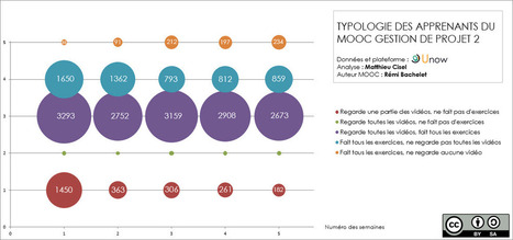 Les 5 facteurs clés de succès d'un MOOC! | Moocs & Online Education | Scoop.it