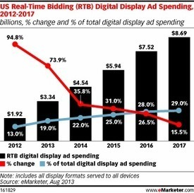 Nearly One-fifth of US Display Spending Will Be Automated This Year | Digital Advertising & Planning | Scoop.it