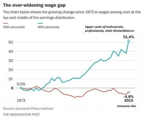 oftwominds-Charles Hugh Smith: Here's Why Wages Have Stagnated--and Will Continue to Stagnate | Gold and What Moves it. | Scoop.it