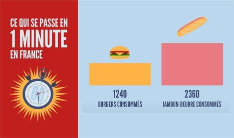Top 36 des petites choses qui se passent en une minute en France, la machine qui ne s'arrête jamais | Remue-méninges FLE | Scoop.it