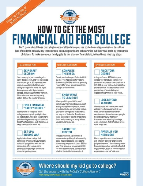 How to Get the Most Financial Aid for College | College Scholarships | Scoop.it