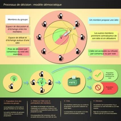 La « démocratie participative IMBRIQUÉE », un modèle adapté à la démographie de l'humanité | CRAKKS | Scoop.it