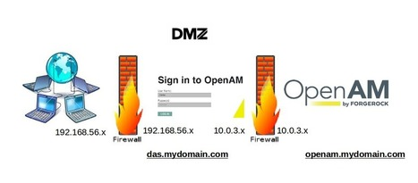 Distributed Authentication in ForgeRock OpenAM - ForgeRock Community | JANUA - Identity Management & Open Source | Scoop.it
