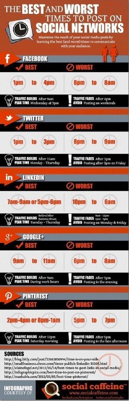 Perfektes Timing: Die besten Zeiten für Social Media Posts ... | B2B Social Media & Marketing | Scoop.it