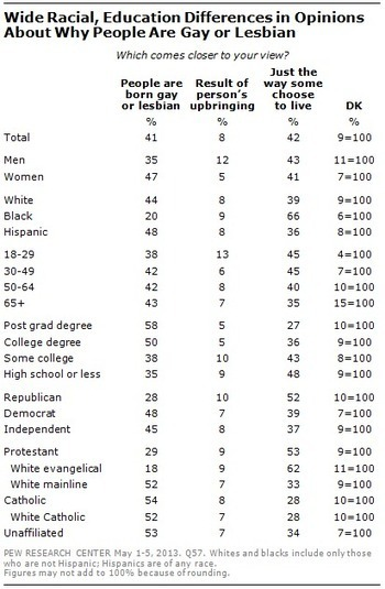 Section 2: Views of Gay Men and Lesbians, Roots of Homosexuality, Personal ... - Pew Research Center for the People and the Press | Christian Homophobia | Scoop.it