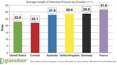 Des recrutements toujours plus longs et plus complexes... surtout en France | innovation_recrutement | Scoop.it