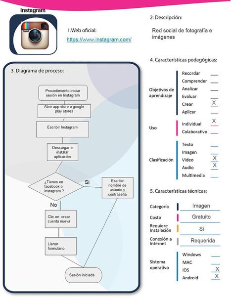Instagram   Asómate   Educacion, ecologia y TIC   Scoop.it