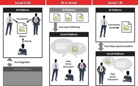 Social BI for Intelligent Enterprise 2.0 | Cloud Central | Scoop.it