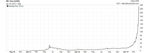 All you wanted to know about Bitcoin, now that the (last) bubble has bursted | cross pond high tech | Scoop.it
